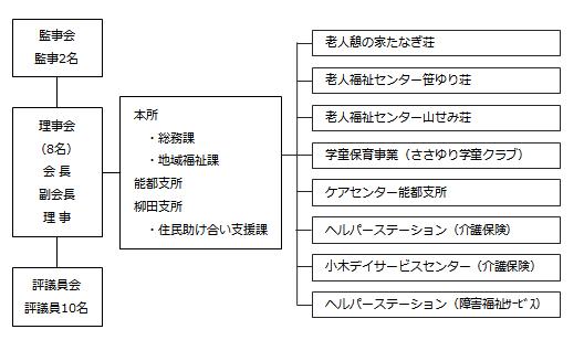 社協組織図